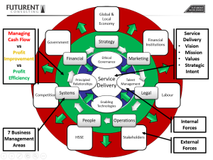 FUTURENT Consulting Business Management Model